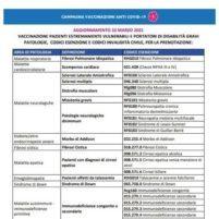 raccomandazioni vaccinazioni covid-19